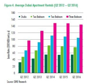 average dubai rental