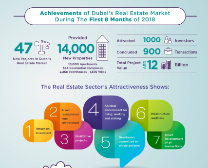 Dubai real esate market infographic