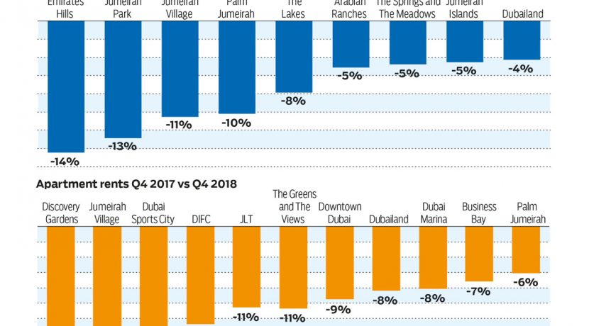 Dubai rent dips a boon for budget-conscious tenants