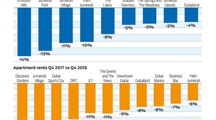 Dubai rent dips a boon for budget-conscious tenants